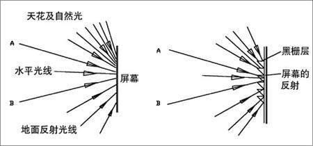赛维图长焦抗光投影幕布测试:画质区别明显