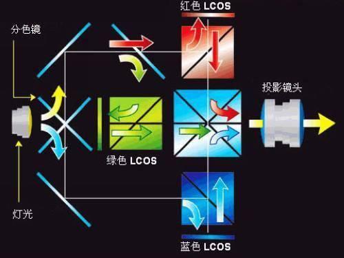 干货:投影技术三种路线详细介绍