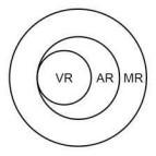 一文看懂VR、AR和MR区别