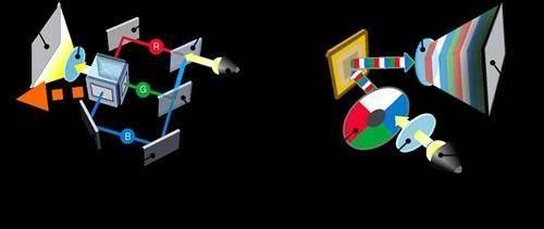 浅谈DLP与3LCD两种投影技术优劣势!