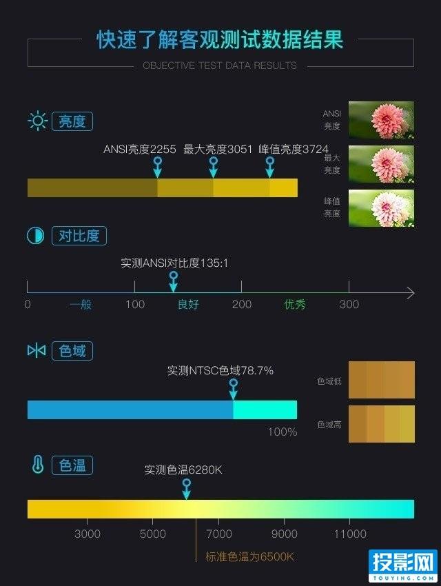 明基TK800家用投影机详细测评!