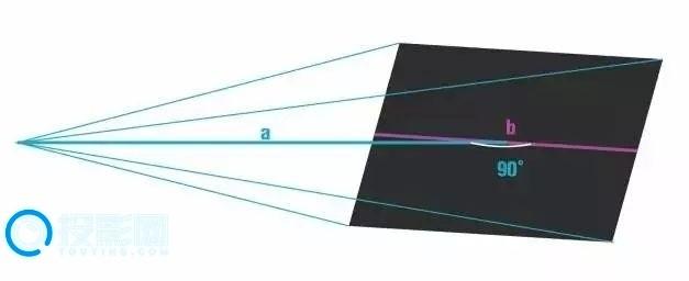 投影网科普:投影参数性能解析让你秒变投影高手!