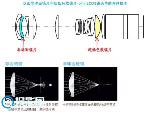 佳能LCOS投影机镜头大解密