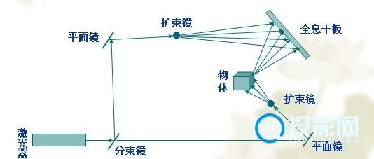 全息投影的概念/原理/分类及应用领域