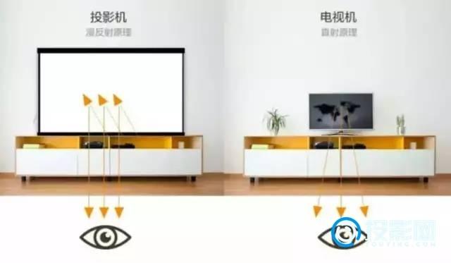 投影仪和液晶电视哪个更护眼?看完就知道了