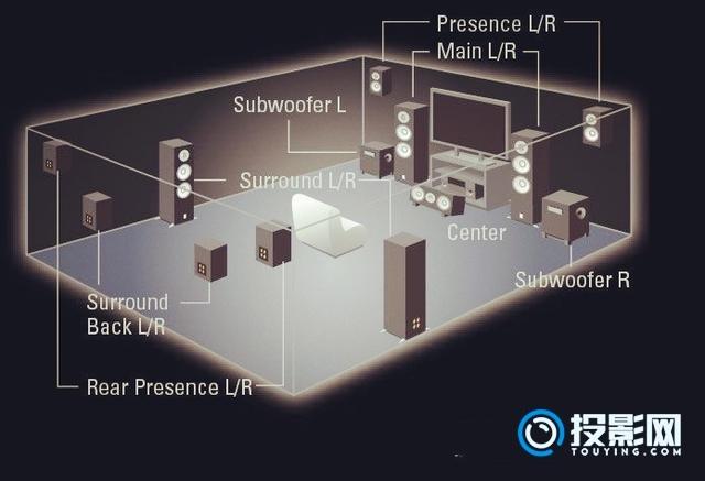 家庭影院音响系统与HIFI音响系统有什么区别