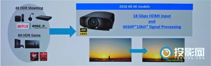 SONY 全新4K 投影机发售  4K时代真正来临