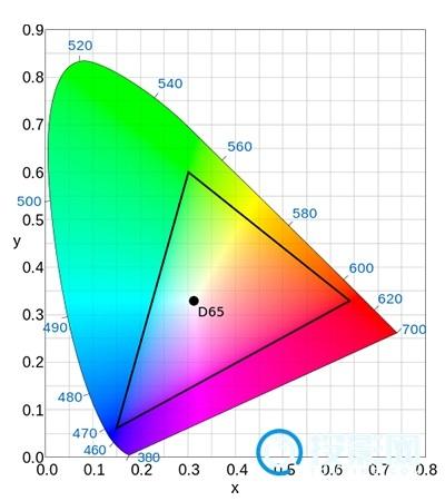 屏幕色彩的准确度怎么确定?专业调光师教你如何判定