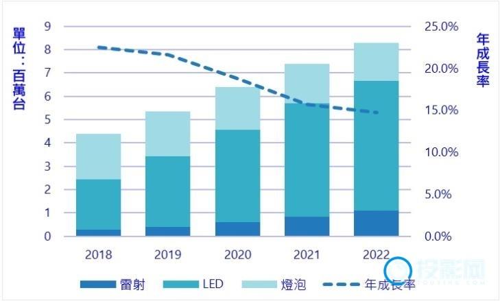 中国投影品牌崛起 2018年投影出货量再创新高