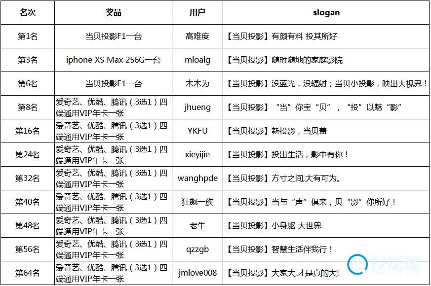 【开奖】当贝投影slogan征集 轻松赢iPhone XS Max!